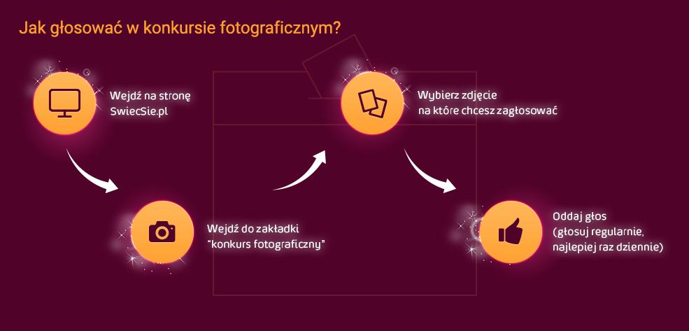 Jak głosować w Konkursie Fotograficznym?